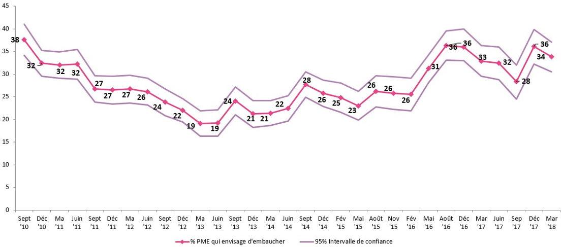 Graphique 1: Evolution depuis septembre 2010 du nombre de PME qui envisagent de recruter