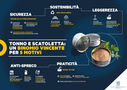 """IL BINOMIO VINCENTE DEL TONNO IN SCATOLA: IL PESCE IN CONSERVA CHE PIACE DI PIÙ AGLI ITALIANI INCONTRA LA """"FORMULA 1 DELL'ACCIAIO"""""""