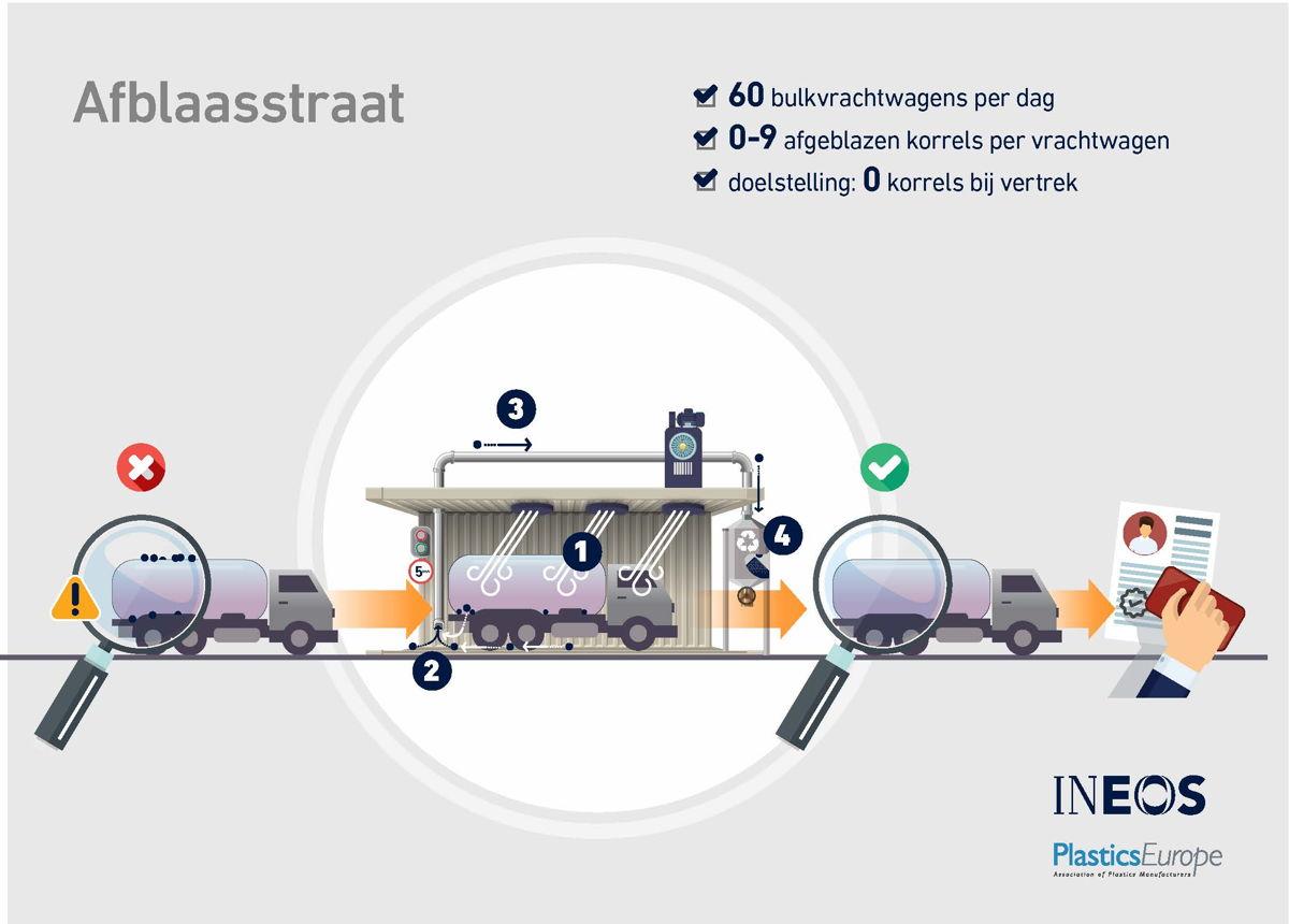 INEOS afblaasstraat infografiek