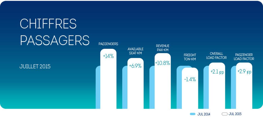Brussels Airlines a commencé l'été avec une forte augmentation du nombre de ses passagers