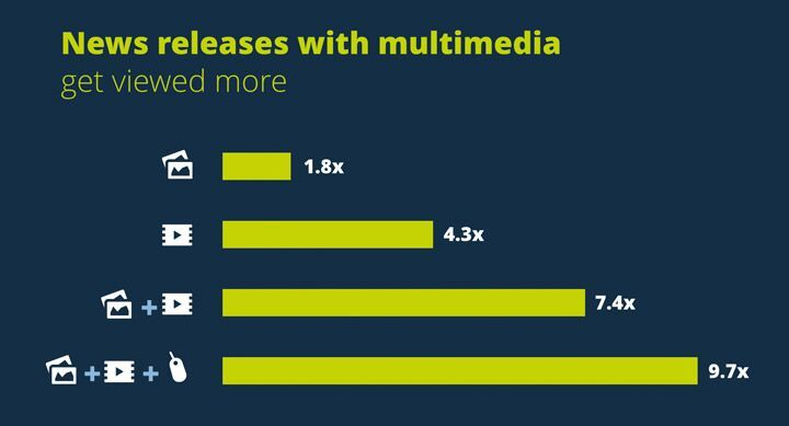 Multimedia news releases get viewed more