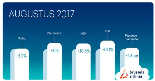 Brussels Airlines verwelkomt 81.846 meer passagiers in augustus