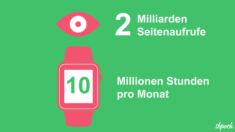 Die Shpock-Community ruft pro Monat mehr als 2 Milliarden Seiten in der App auf - in Summe verbringen die Secondhand-Liebhaber monatlich 10 Millionen Stunden  in der App.