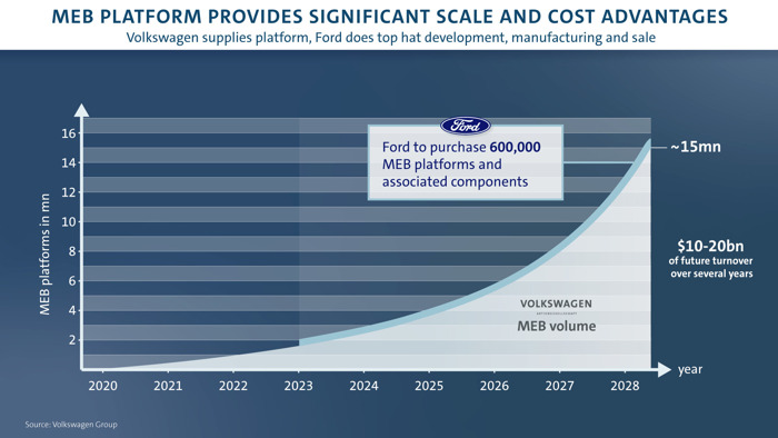 Volkswagen et Ford signent des accords concernant les utilitaires légers, l'électrification et la conduite autonome dans le cadre de leur alliance mondiale (traduction)