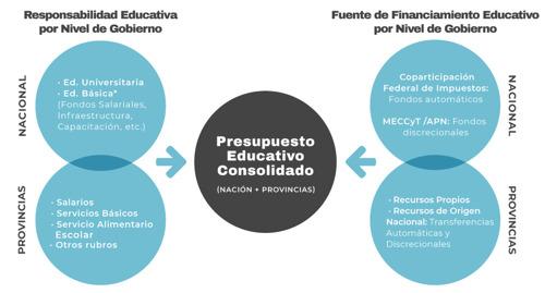 Financiamiento educativo: fuertes asimetrías entre las provincias y escaso margen para invertir en infraestructura