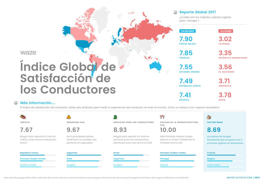 Los mejores y peores países para ser conductor, de acuerdo a Waze