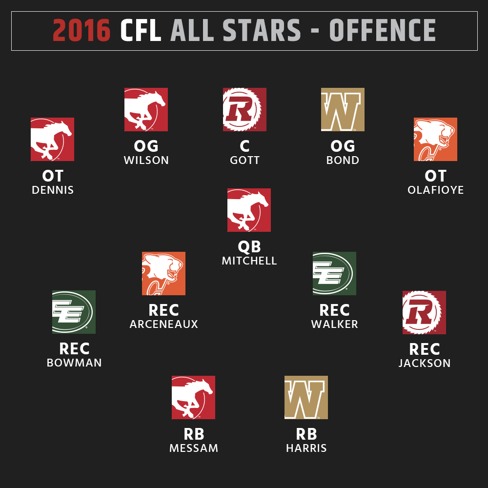 2016 CFL All-Stars - Offence