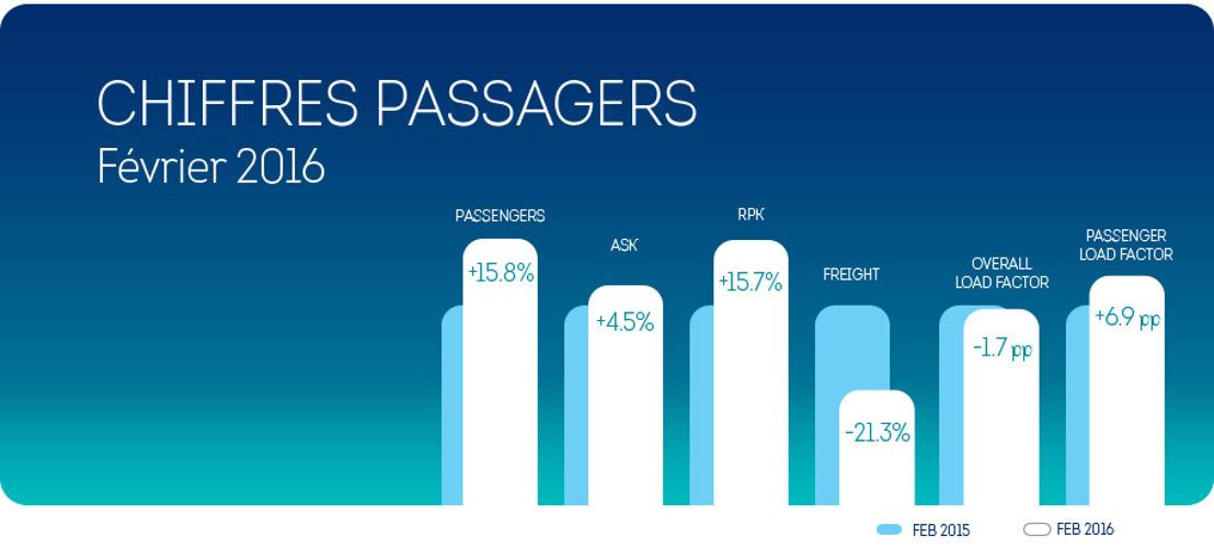 Brussels Airlines: +15,8% de passagers au mois de février