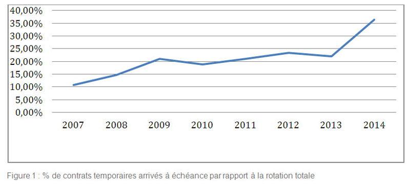 % de contrats temporaires arrivés à échéance par rapport à la rotation totale