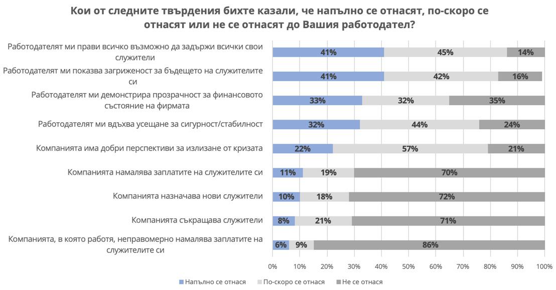 Как извънредното положение се отрази на служителите в България: отношение и очаквания към работодателите: проучване на Прагматика