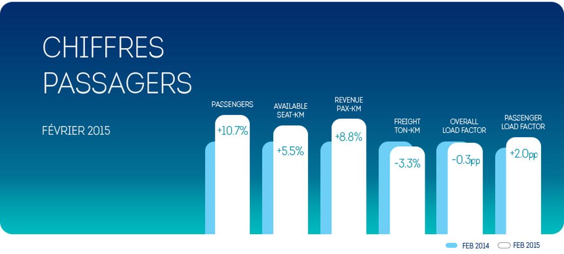 Brussels Airlines : +10,7% de passagers en février 2015
