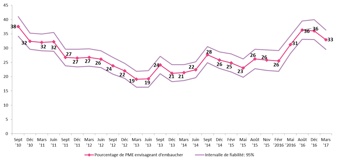 Évolution depuis septembre 2010 des PME qui pensent recruter durant le trimestre suivant, enquête WES research & strategy (en %)
