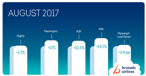 Brussels Airlines welcomed 81,846 more passengers in August