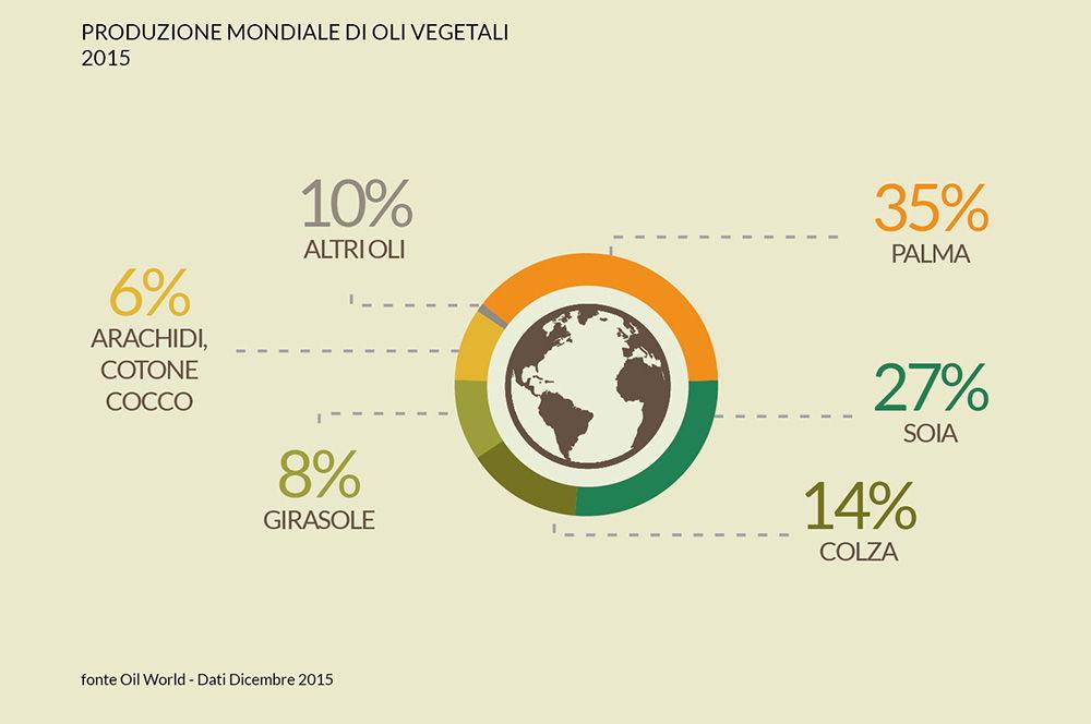 Produzione mondiale di oli vegetali