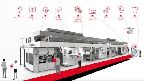 全てを接続する:包装業界の未来を創るBOBST Connect の取り組み