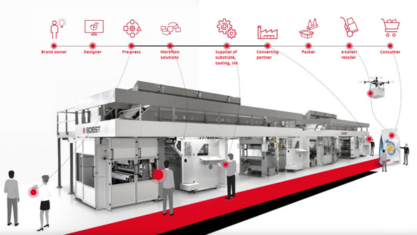 Preview: Connecting all the pieces: How BOBST Connect is shaping the future of the packaging world