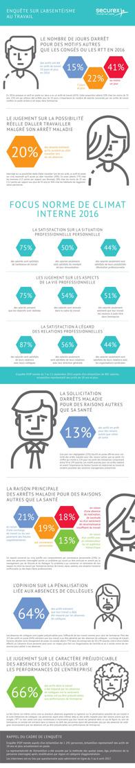 Enquête sur l'absentéisme au travail IFOP - Securex France 2017