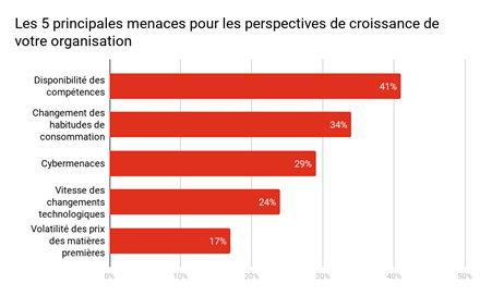 % de répondants se disant « extrêmement préoccupés »
