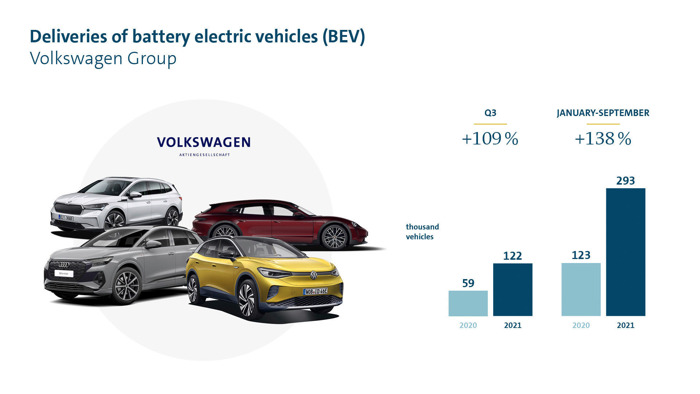 Volkswagen Group doubles deliveries of pure e-vehicles in third quarter
