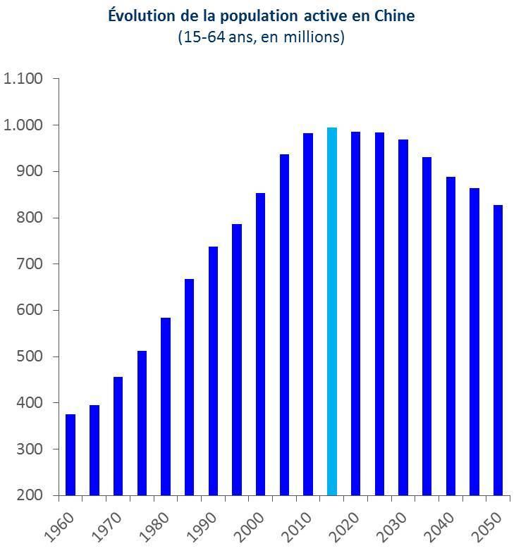 Évolution de la population active en Chine