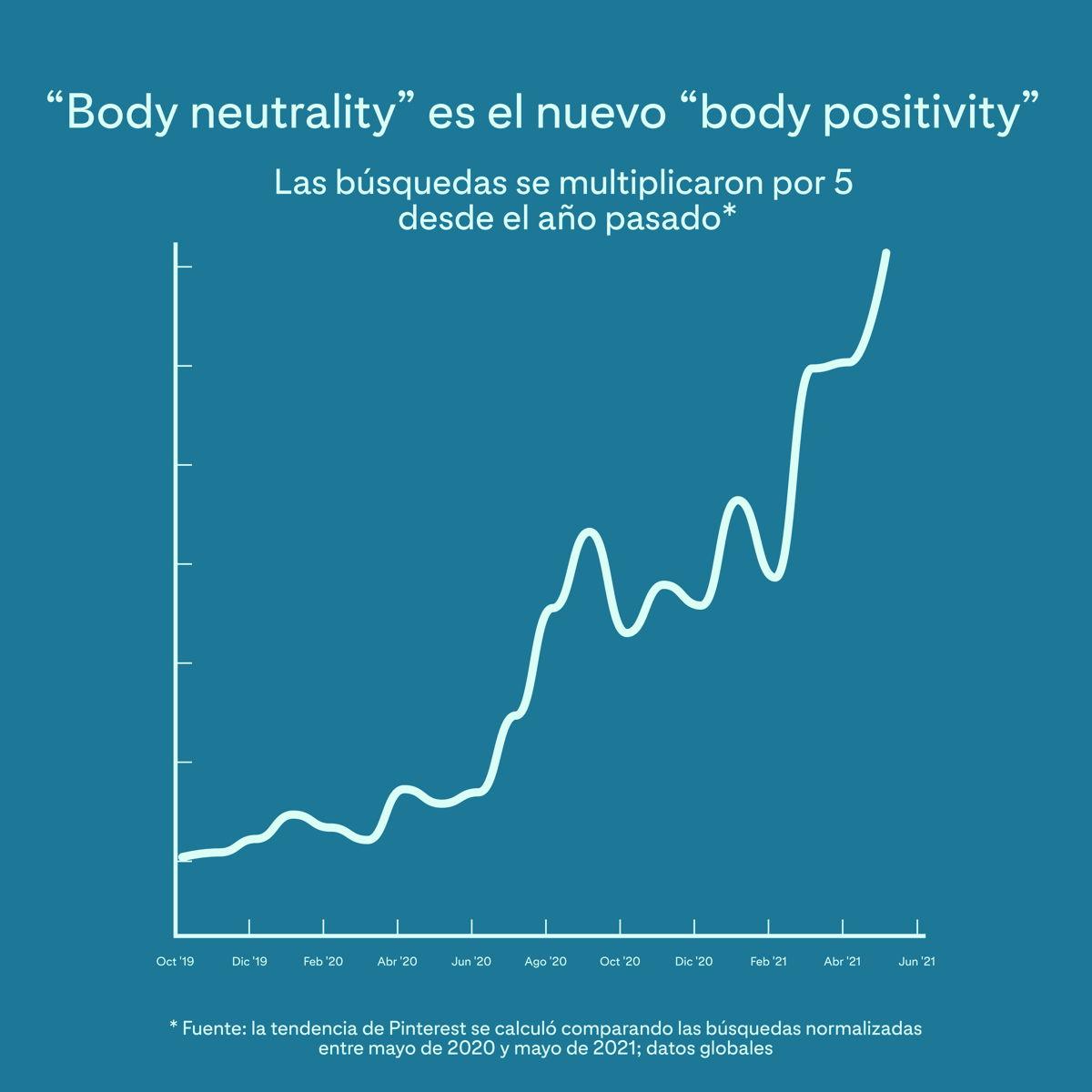 ES Search Data_Body Neutrality