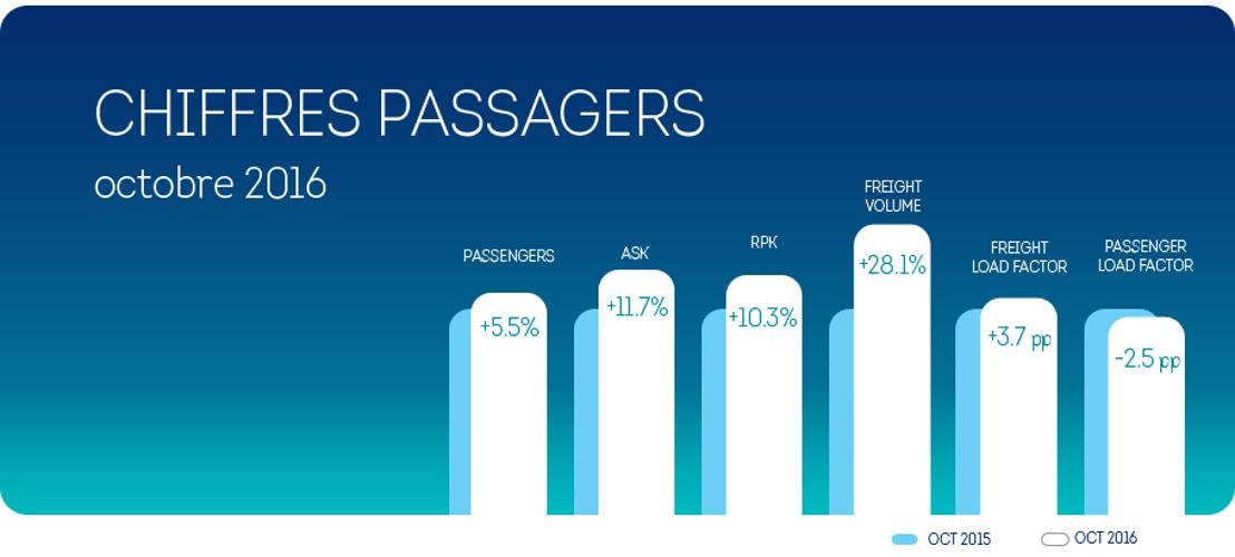 Brussels Airlines termine le mois d'octobre avec une croissance de +5,5% de passagers