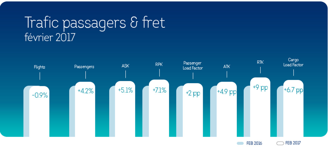 Brussels Airlines : une croissance du nombre de passagers de 4,2% au mois de février