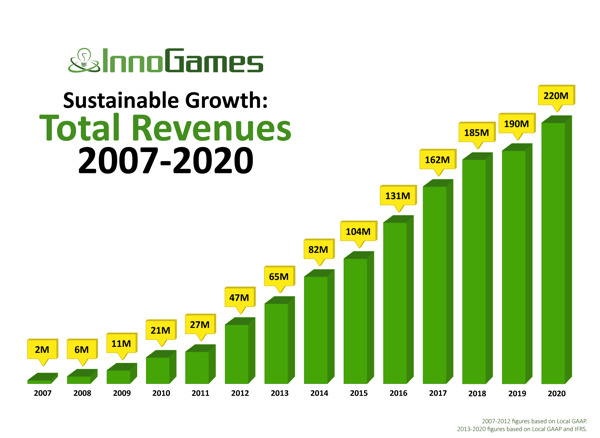 Preview: InnoGames hits record-breaking revenue of EUR 220m in 2020