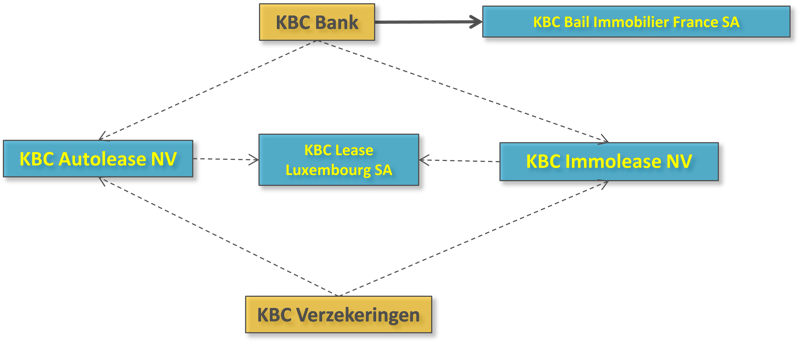 New organizational structure KBC Lease