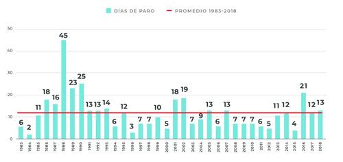 ¿Cuántos días de paro docente hay en Argentina en el nivel primario?