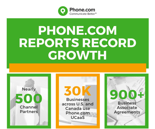 Phone.com Sees Major Growth in Business Users and Channel Partners