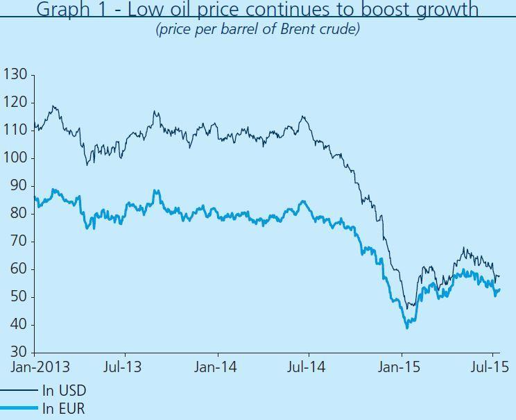 Oil price evolution