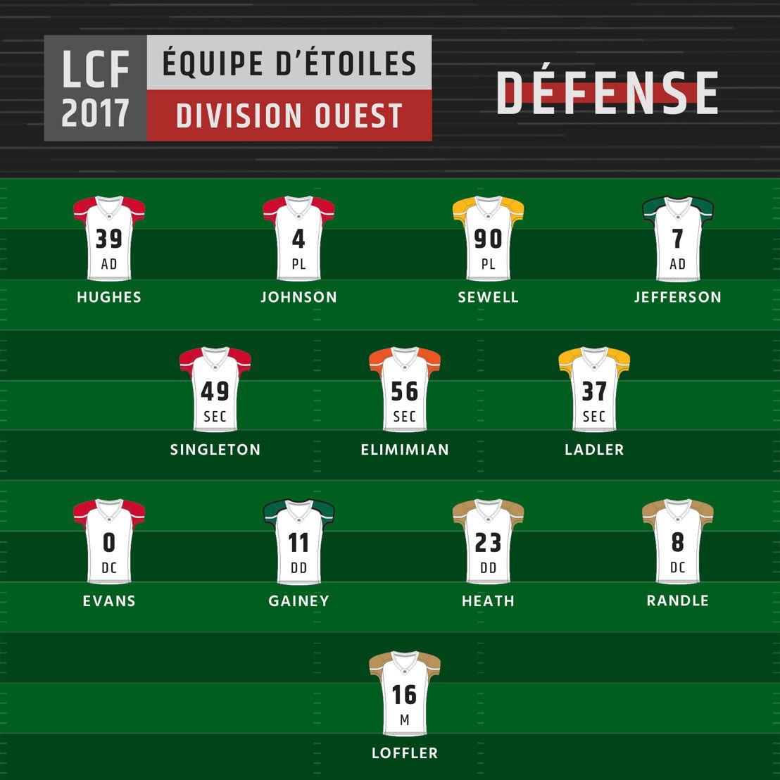 Équipe d'étoiles de la division Ouest - Défense