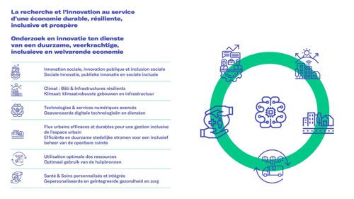 6 domaines d'innovation stratégiques pour Bruxelles