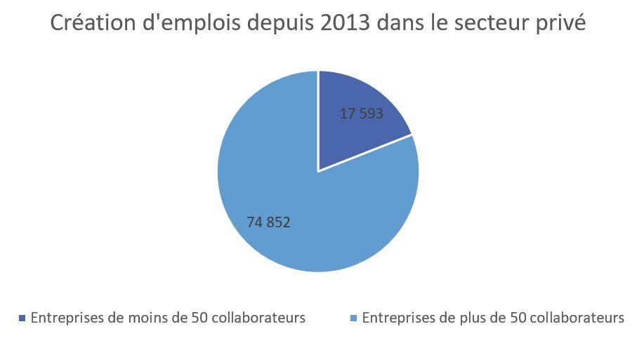 Infographie : création d'emplois depuis 2013 dans le secteur privé.