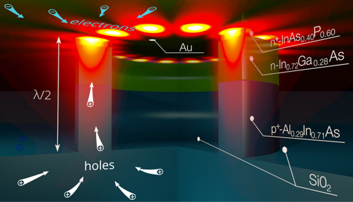 Preview: Physicists make electrical nanolasers even smaller
