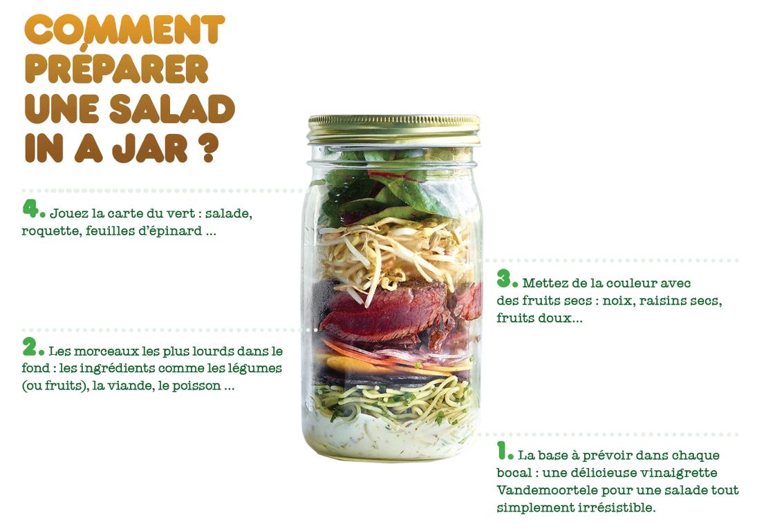 Comment préparer une Salad in a jar?