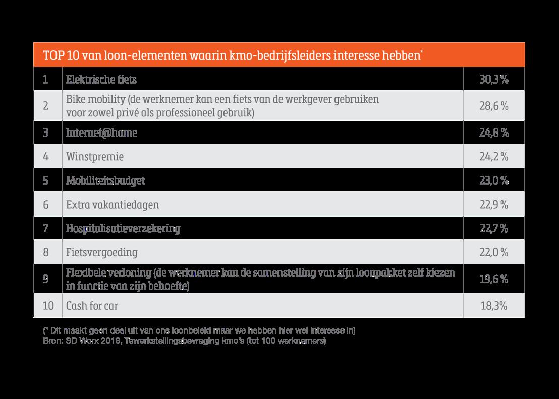 Top 10 loonelementen waarin bedrijfsleiders interesse hebben