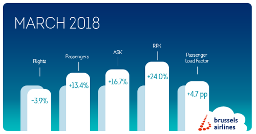 Brussels Airlines welcomed 13.4% more passengers in March