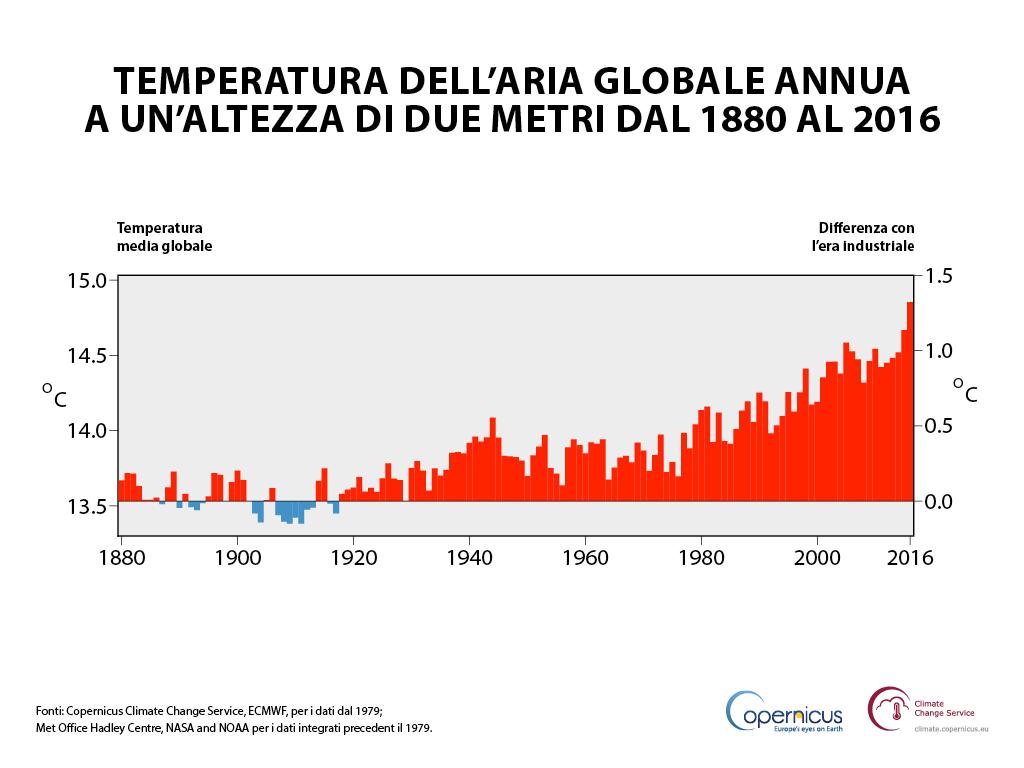 Temperatura dell'aria globale annua a un'altezza di due metri (asse sinistro) e variazione stimata dall'inizio dell'era industriale (asse destro). Fonti: Copernicus Climate Change Service, ECMWF, per i dati dal 1979; Met Office Hadley Centre, NASA e NOAA per i dati combinati precedenti al 1979.