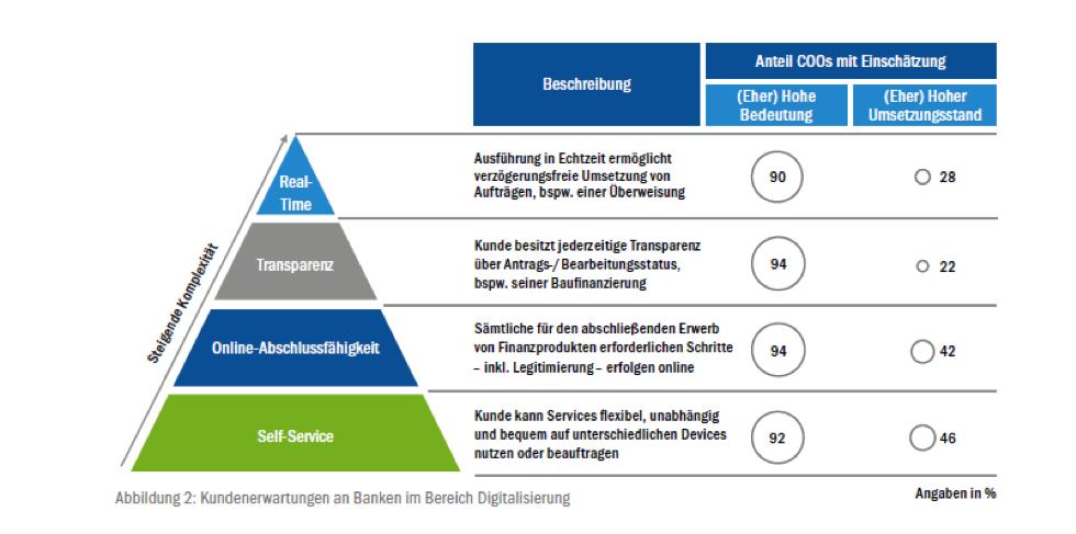 """Quelle: Studie """"COO-Agenda 2020"""": Wandel annehmen und gestalten, zeb Unternehmensberatung 2016"""