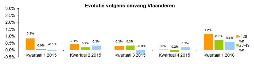 Evolutie volgens omvang Vlaanderen