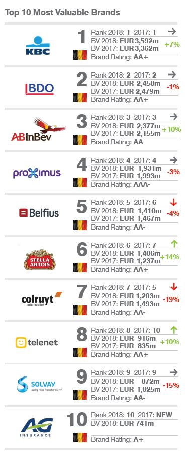 Top 10 of Belgian brands