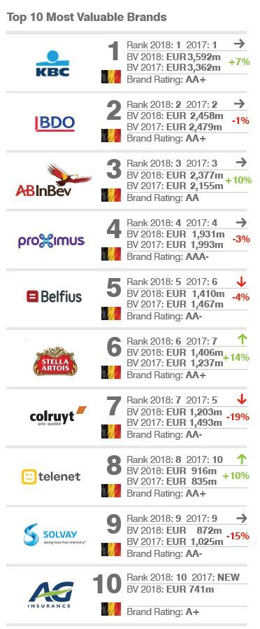 Top 10 of Belgian brands