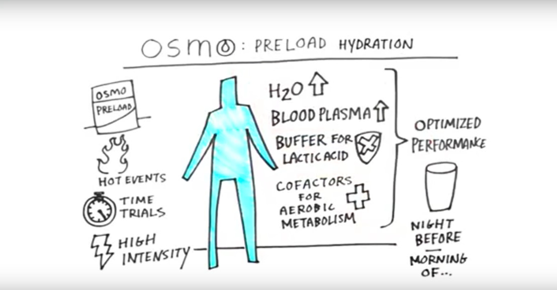 Osmo PreLoad Hydration-Prepare to Perform