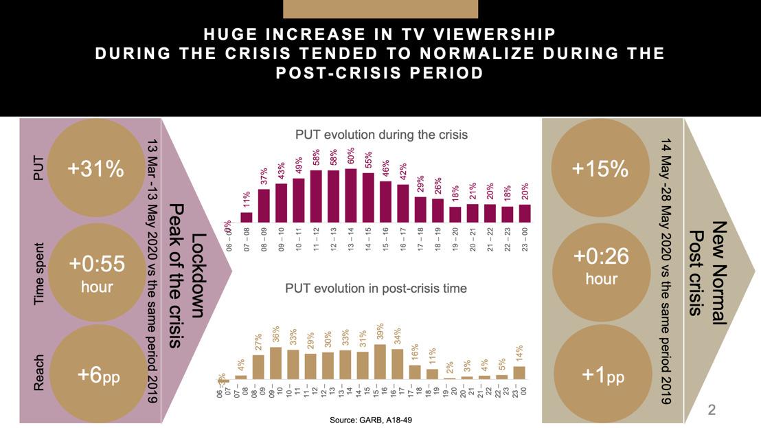Седмичен медиен анализ от Publicis Groupe: 18.05 - 24.05.2020