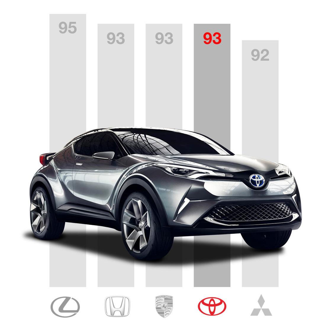 Toyota et Lexus en tête du Top 3 des marques les plus fiables