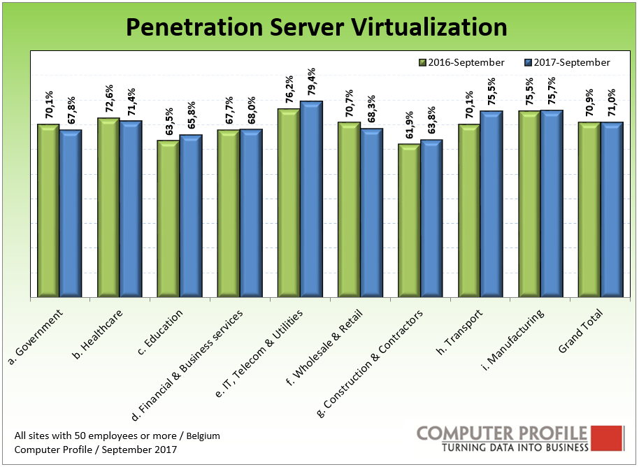 penetration server virtualisation Belgium