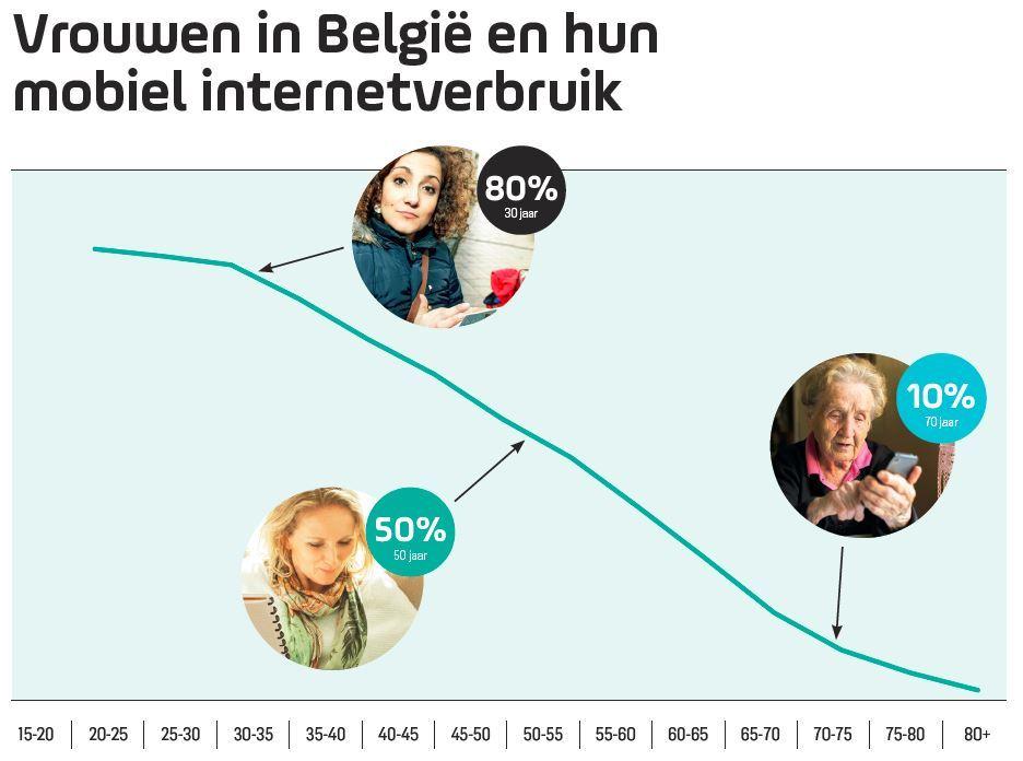 Vrouwen en mobiel internetverbruik