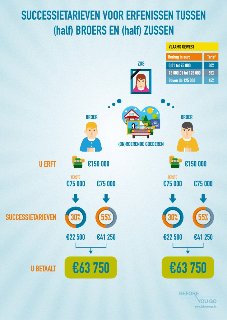 Infografiek successierechten broer zus beforeyougo.be